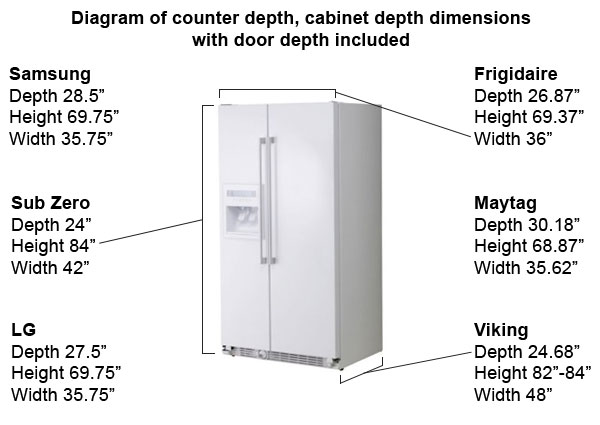 Counter Depth Diagram